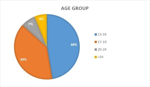 nusis-sponsorship-age-group-percentages