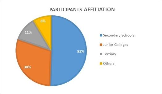 nusis-sponsorship-participants-affiliation-percentages